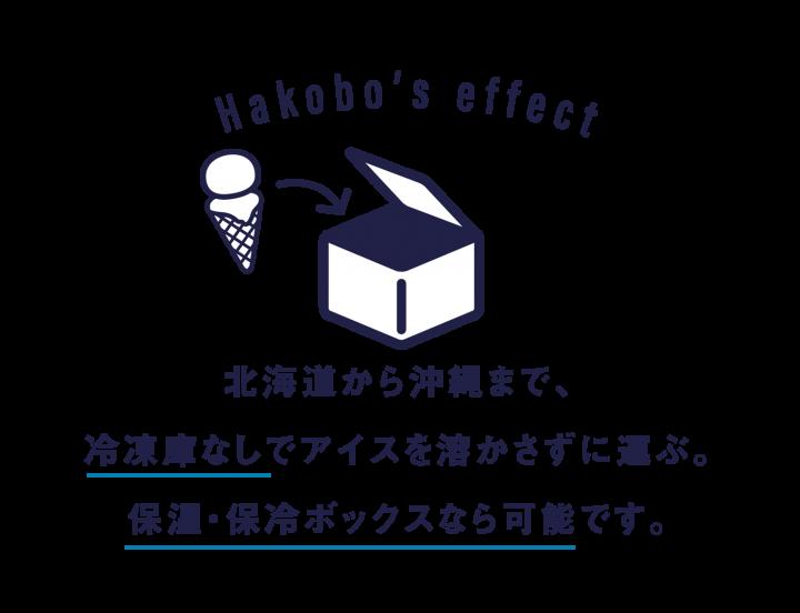 北海道から沖縄まで、冷凍庫無しでアイスを溶かさずに運ぶ。保冷・保温ボックスなら可能です。